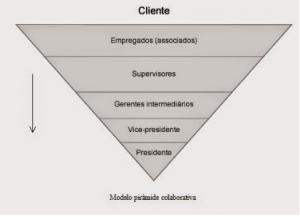 Pirâmide investida - liderança