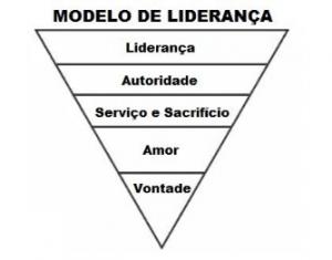 modelo de liderança atual