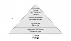 modelo piramidal de administração